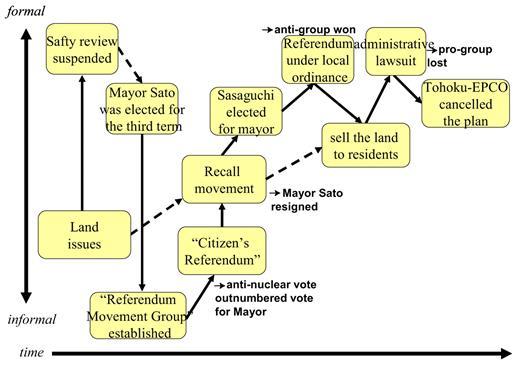 The social decision-making process of the Maki-machi case44