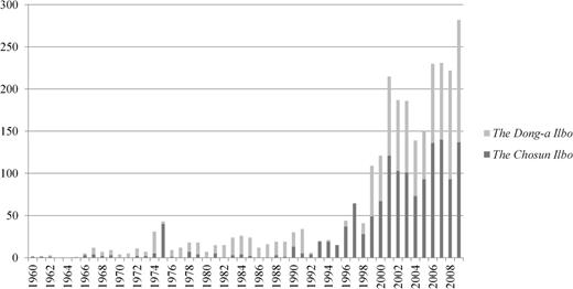 This graph shows the increase in newspaper articles related to plastic surgery published in the Chosun Ilbo and the Dong-a Ilbo from 1960 to 2009.