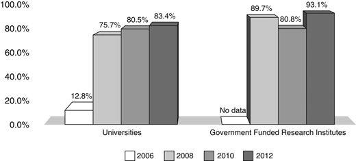 Percentages of universities and government-funded research institutes having research ethics committees (including institutional review boards), by year. Sources: Analysis on the Results of Research Ethics Activities and the Improvement Plan of Research Ethics in Korea (Lee, forthcoming), Biotech Policy Research Center (2007, 2011).