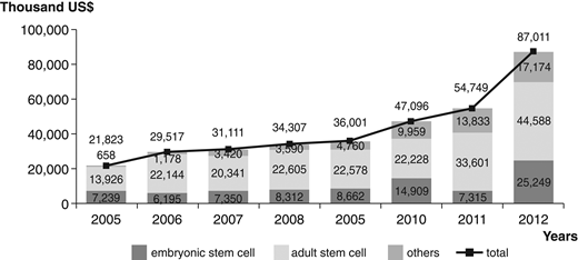 Korean government-funded stem cell R&D expenditures by type, converted to 2012 USD (₩1126.87 = $1 (per http://ecos.bok.or.kr). Sources: Korean Ministry of Education, Science, and Technology 2006–11, Biotech Policy Research Center (2007, 2011).