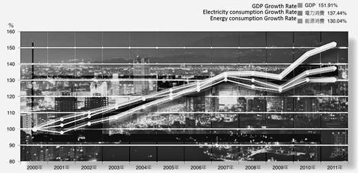The relation among energy, electricity consumption, and growth (MOEA 2014b: 6)