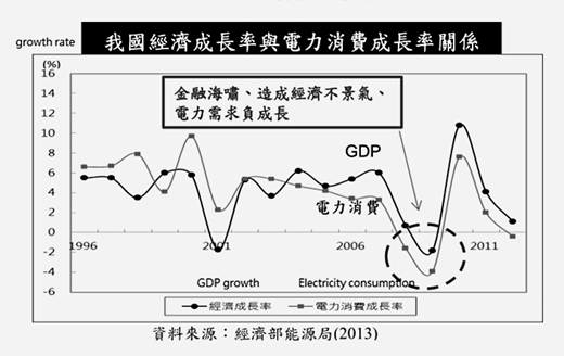 The relation between electricity consumption and growth (MOEA 2014a: 6)