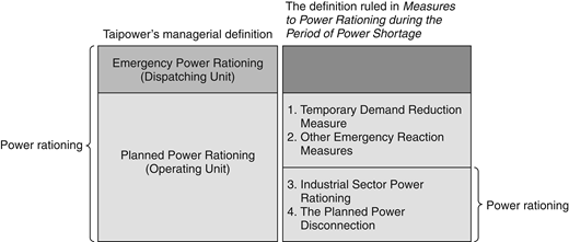 Different definitions of the key concept of power rationing (MOEA 2006; Taipower Hsinchu Office 2015; Taipower 2015b, 2015e)