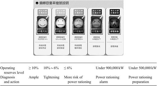 The Precautionary Light Signal of Power Provision. The definition of each signal is explained in the following table (Taipower 2015d).