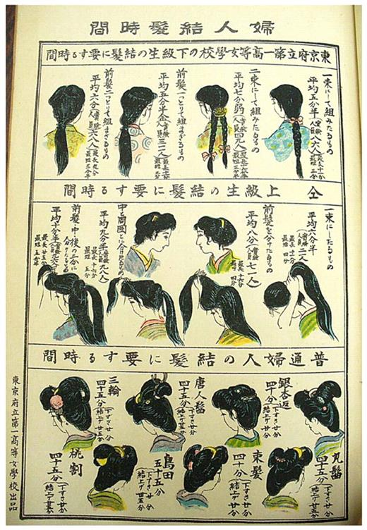 "Time of hair dressing of women [from front illustrations of Naigai Kyoiku Shiryo Chosakai (The Committee of Investigation of Educational Materials in Japan and Abroad) ed., ""Shijo Toki Tenrankai (Exhibition of Time on Journal),"" a special issue office Kyozai Shuroku, vol. 9, no. 10 (1920)]"