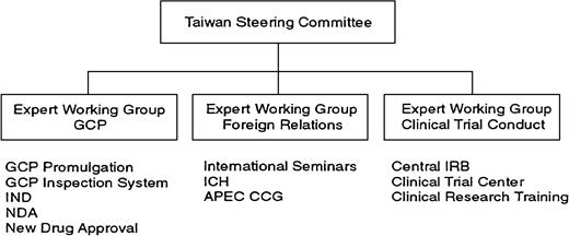 Structure of ICH-Taiwan. Source: Chen (1998)