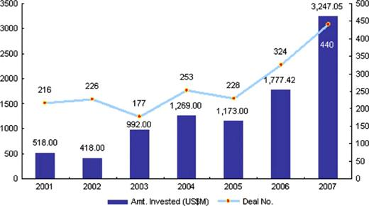 Total VC investment in China 2001–2007. Source: Zero2IPO Research Centre, 2008a