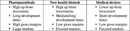 New health biotech: a hybrid business model