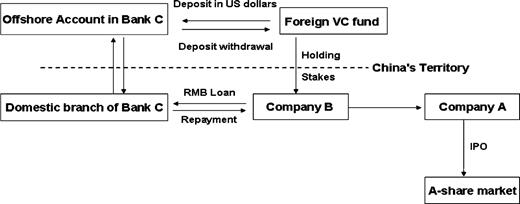 Strategy of foreign venture capital funds to achieve domestic investment through foreign capital banks. Source: Zhang 2008a