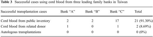 Successful cases using cord blood from three leading family banks in Taiwan