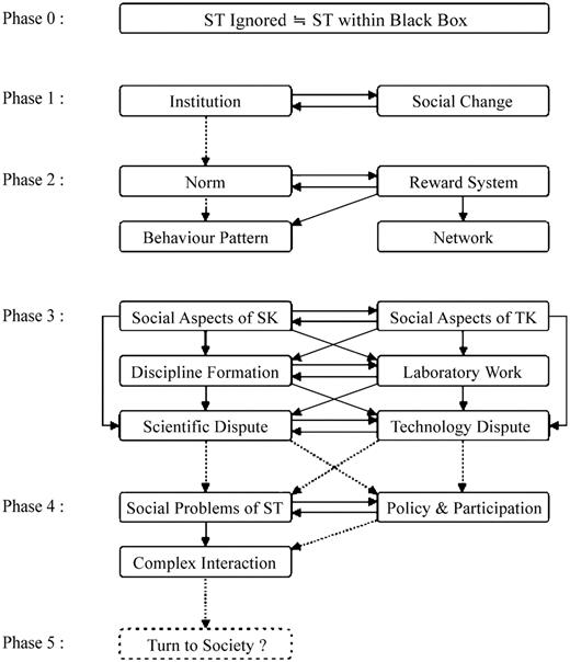 Thematic development of SOS, Source: Matsumoto (2009): 144. Solid lines indicate direct influences, and dotted lines indicate indirect ones. Phase 1 roughly corresponds to the discourse on the institutionalisation of science and technology, Phase 2 to that on the internal structure of the scientific community, phase 3, and more probably phase 4, to discourse on the interaction of science, technology and society. Phase 5 is one of the possible phases expected in the near future by the present writer. ST science and technology; SK scientific knowledge; TK technological knowledge