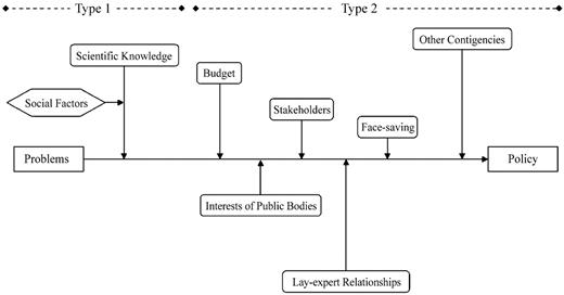 The underdetermination of scientific knowledge (Type 1) and that of policy (Type 2)