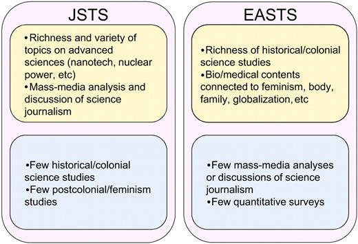 Summary of comparison of the JSTS and the EASTS journals