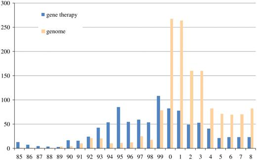 "The number of articles in the Asahi shimbun containing the term ""gene therapy"" (遺伝子治療) and ""genome"" (ゲノム) (Source: Asahi shimbun article database, ""Kikuzo II"")"