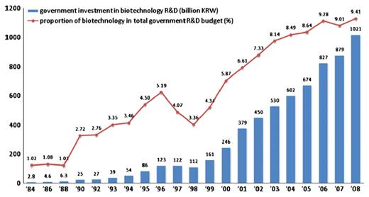 Government investment in biotechnology research and development. Source: MOST et al. 2006, 8; National Science and Technology Information Service