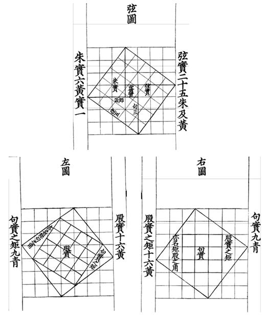 The first three tu 圖 ascribed to Zhao Shuang in the 1213 reprint by Bao Huanzhi (Shanghai tushuguan and Beijing daxue tushuguan 1980: 3a–4b)