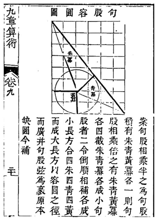 Dai Zhen's restoring of Liu Hui's tu 圖 for proving the correctness of the procedure for the diameter of the inscribed circle, impression of The Nine Chapters in the collection 武英殿聚珍版 (1774), chapter 9, p. 20a