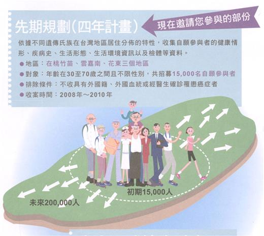 A page of the online pamphlet introducing the TBB. Source: http://www.twbiobank.org.tw