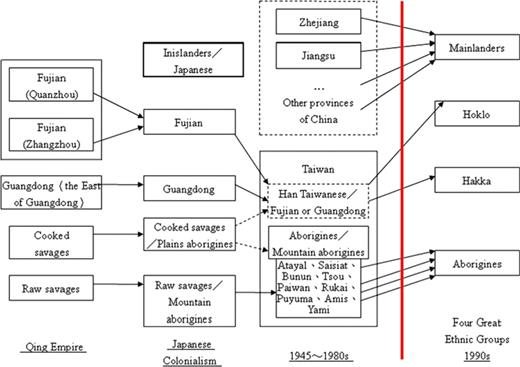 The complex historical changes in Taiwan's ethnic categories. Source: Wang 2008