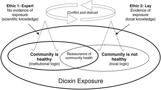 Dynamics of boundary conflict for dioxin exposure