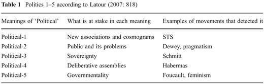 Politics 1–5 according to Latour (2007: 818)