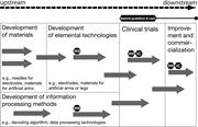 Composition of a brain-machine interface <b>project</b>. The broken arrow represen...