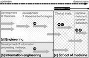 Segmented structure of the <b>project</b>   Fig. 3. Segmented structure of the pr...