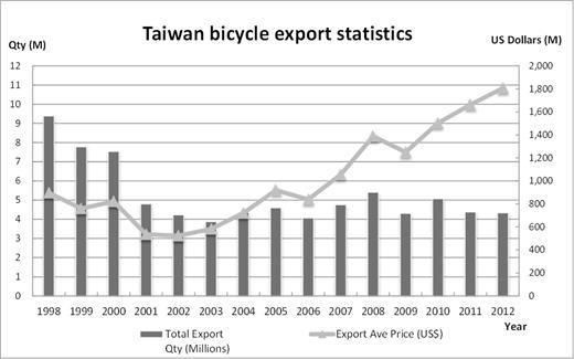 Taiwan bicycle export statistics. Data collected from Bureau of Foreign Trade (cus93.trade.gov.tw/fsci/, accessed 22 December 2014)
