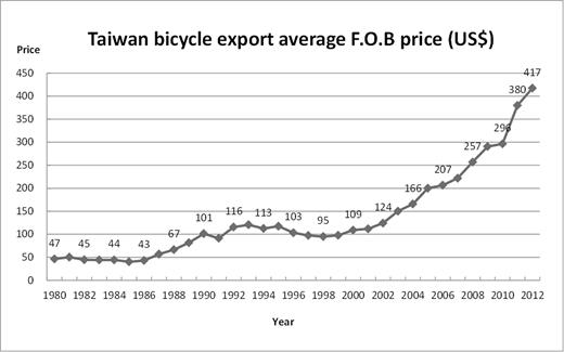 Taiwan bicycle export average FOB (free-on-board) price. Data collected from Bureau of Foreign Trade (cus93.trade.gov.tw/fsci/, accessed 22 December 2014) and Industrial Development Bureau (2007: 146–47)