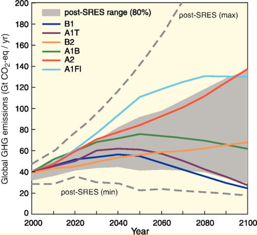 Global GHG emissions (in GtCO2-eq per year) in the absence of additional climate policies: six illustrative SRES marker scenarios (coloured lines) and 80th percentile range of recent scenarios published since SRES (post-SRES) (gray shaded area). Dashed lines show the full range of post-SRES scenarios. The emissions include CO2, CH4, N2O and F-gases. Image courtesy of the IPCC, Fourth Assessment Report, Figure 3.1.31