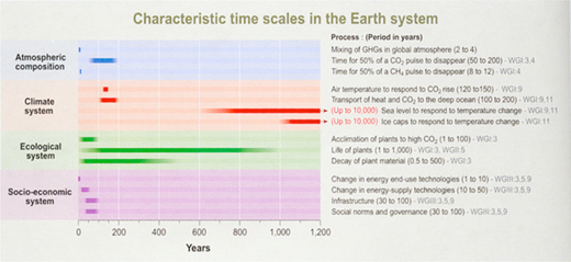 The characteristic time scales of some key processes in the Earth system: atmospheric composition (blue), climate system (red), ecological system (green), and socio-economic system (purple). Image courtesy of the IPCC, Third Assessment Report, Figure 5.1.42