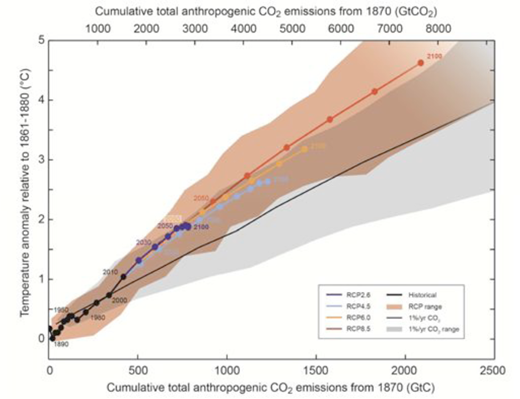 "Projections for Cumulative total anthropogenic CO2 emissions and corresponding temperature anomalies according to the ""Approved Summary for Policy Makers,"" Twelfth Session of Working Group I for the Intergovernmental Panel on Climate Change (IPCC) Fifth Assessment, September 2013. The graph lists four possible RCPs; which of these is considered most plausible is a matter of sociological conjecture, not of natural science."