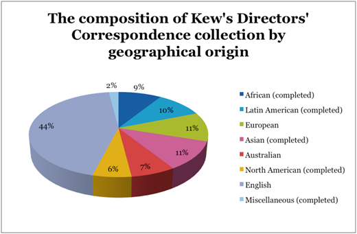 The composition of RBG, Kew's Directors' Correspondence collection by geographical origin.46 Courtesy of Royal Botanic Gardens, Kew: Library, Art and Archives.