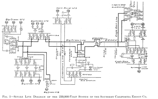 "Schematic diagram of the Big Creek system circa 1924. Source: Harold Michener, ""Description of System and Operating Experiences,"" Transactions of the American Institute of Electrical Engineers 43 (1924): 1222-1225, on 1223. Reprinted with permission of the Institute of Electrical and Electronics Engineers."