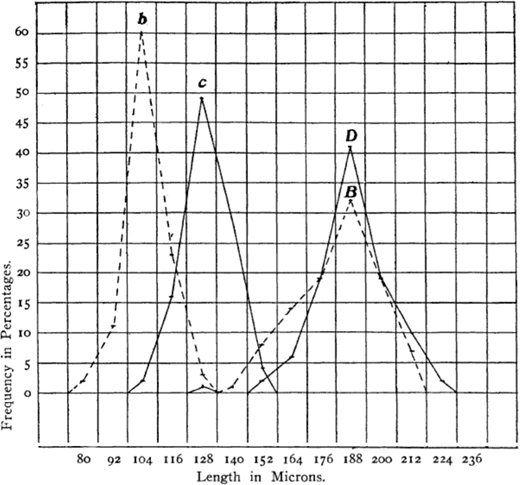 """A """"polygon of variation,"""" or histogram, from Jennings (1908). The graph displays the frequency (y-axis) of length (x-axis) in four descendent populations of paramecia. Curve b, for example, conveys that 60% of individuals from population b had a length of 110 microns. B is the polygon for 100 descendants of ten larger individuals. D is the polygon for 100 descendants of a single large individual. b is the polygon for 100 descendants of 50 smaller individuals. c is the polygon for 100 descendants of a single small individual."""