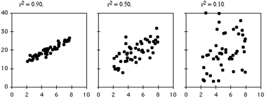 Three relationships with the same slope, same intercept, and different amounts of scatter around the regression line, hence different R2 values from high—left, to low—right. Figure adapted from McDonald (2014). Reproduced with permission.