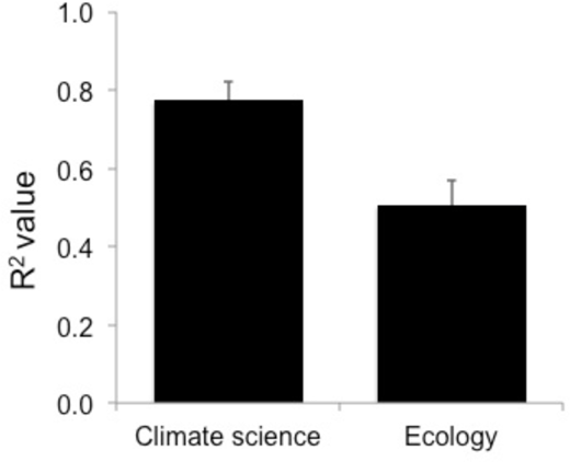 The average R2 values in articles reporting positive results in the journal Science in 2000.