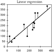 """Linear regression finds the <b>line</b> that """"best fits"""" all of the data points. T..."""