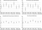 Confidence Intervals for Personal <b>Retrospective</b> Variables in Samples Split ...
