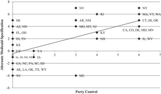 Party Control and Medicaid Implementation