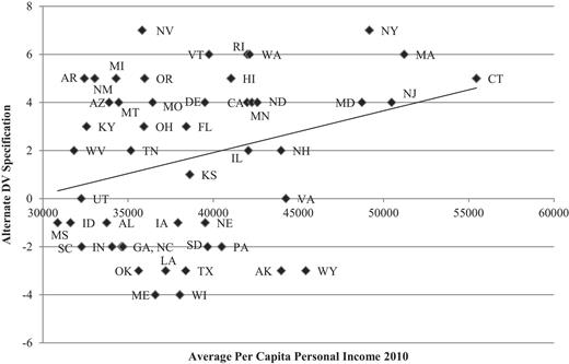 State Affluence and Medicaid Implementation