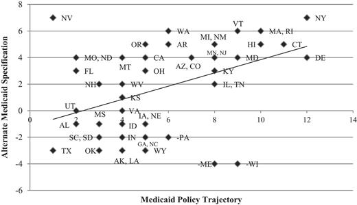 State Medicaid Policy Path and Medicaid Implementation