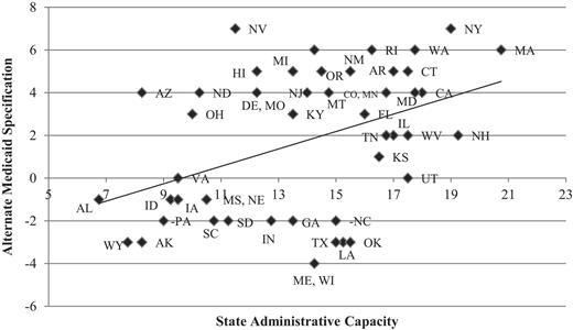 Administrative Capacity and Medicaid Implementation