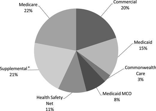 2012 CHA Net Patient Service Revenue (Total: $470 million; 79.7% Government)