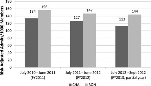 CHA Patient Utilization in One Managed Care Organization Compared with Rest of Network (FY2011–13)