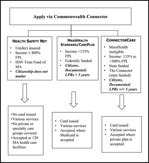 Public Coverage Options in Massachusetts after ACA Implementation