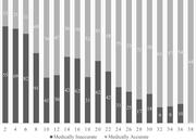 Number and Percentage of <b>Statements</b> by Medical Accuracy and Week of Pregnan...