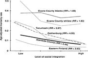 Social Relationships and <b>Mortality</b>   Source : House, Landis, and Umberson  ...