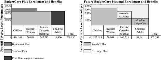 "Wisconsin Badgercare Pre- and Post-""Expansion"""