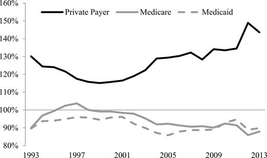 Aggregate Hospital Payment-to-Cost Ratio, 1993–2013